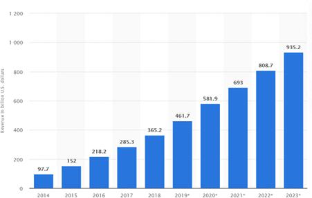 7 Mobile App Development Trends To Look In 2020 2021 1